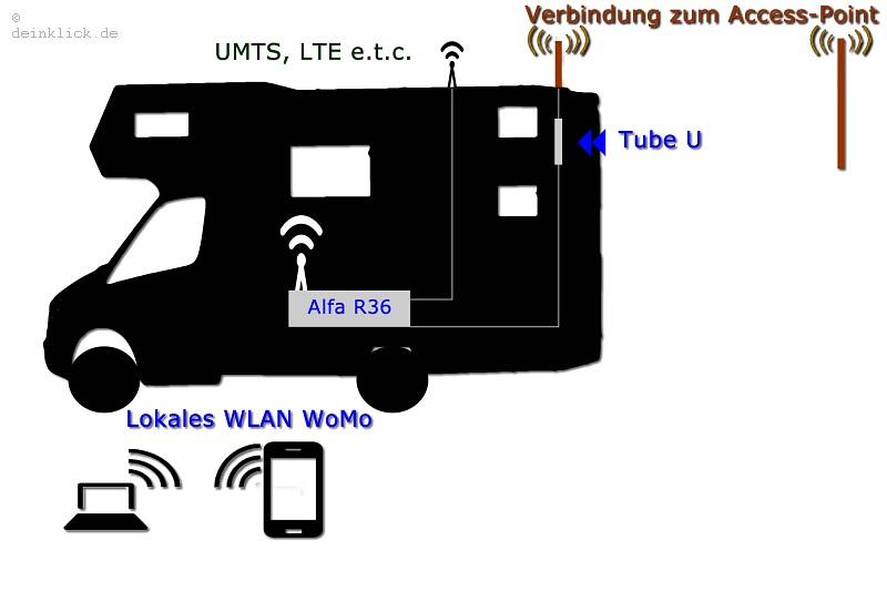 kuma wireless lan internet hotspot paket f r wohnwagen wohnmobile hausboote lkw trucks. Black Bedroom Furniture Sets. Home Design Ideas