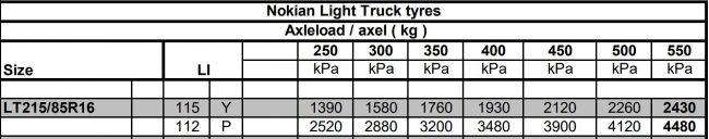 Nokian Reifendruck Tabelle